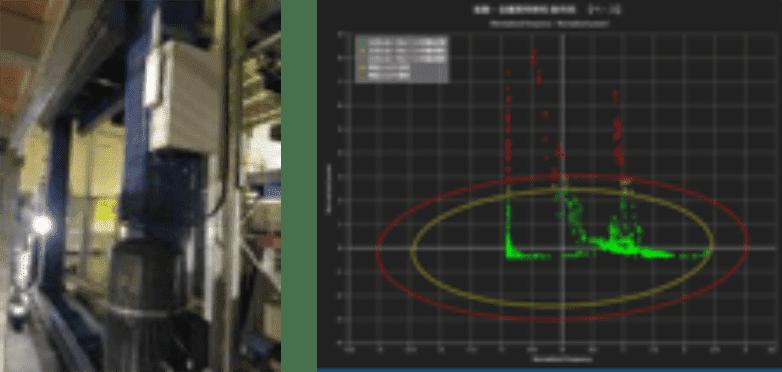 スタッカークレーンの振動で異常分析